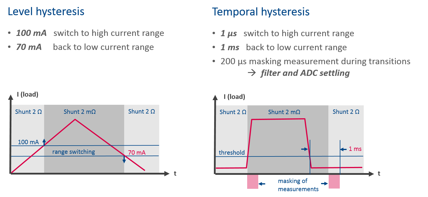 Measuring Currents With Extreme Dynamics Using Auto Ranging How Do You Measure Current In A Circuit Static And Dynamic Hysteresis