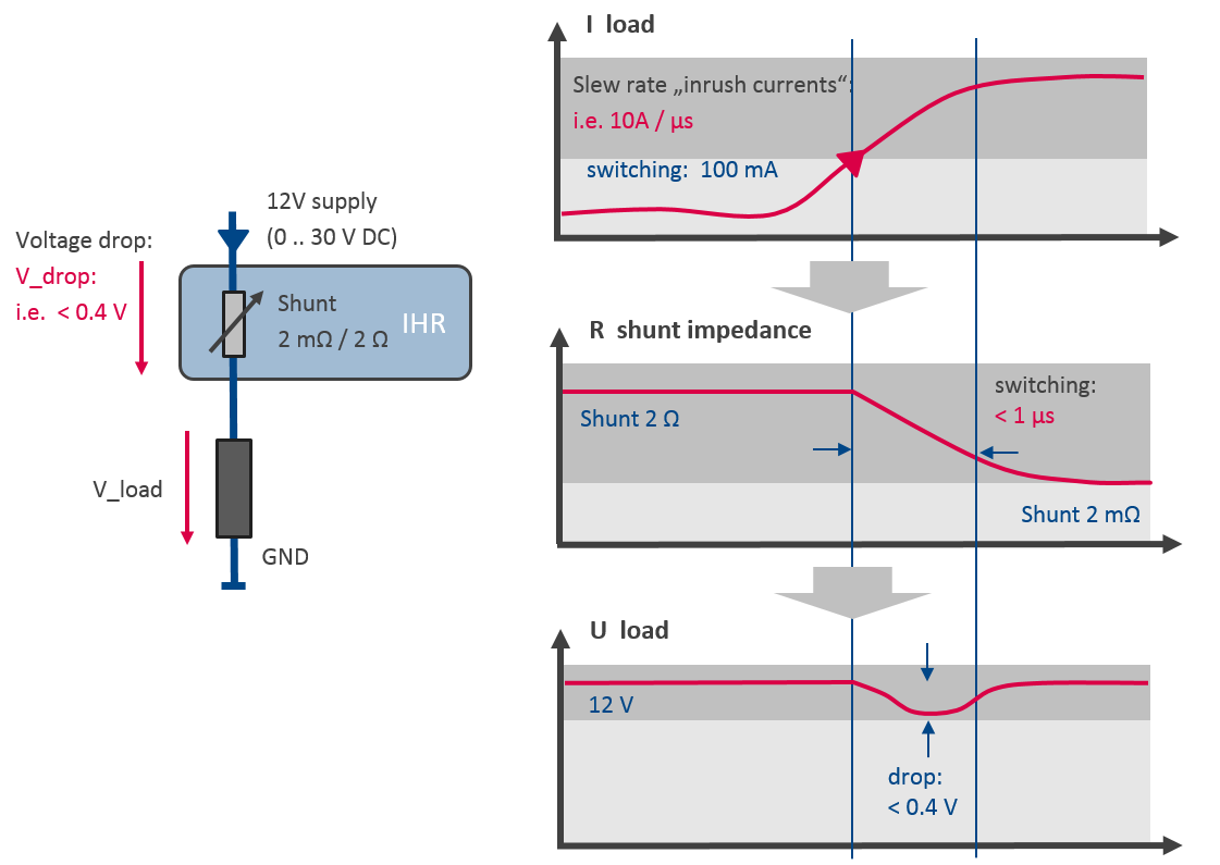 measuring currents with extreme dynamics using auto ranging