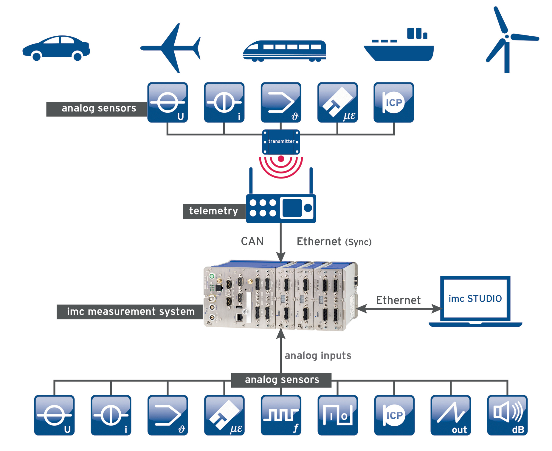 Системы сбора и обработки данных imc